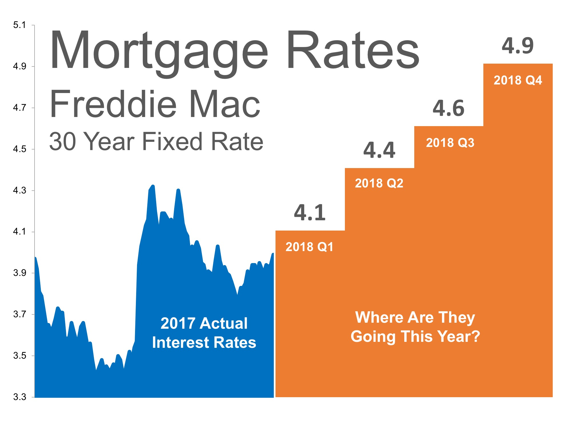 April Review Mortgage Rates At 7 Year High While Sales Dwindle